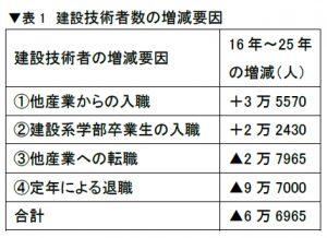 ▼表1 建設技術者数の増減要因