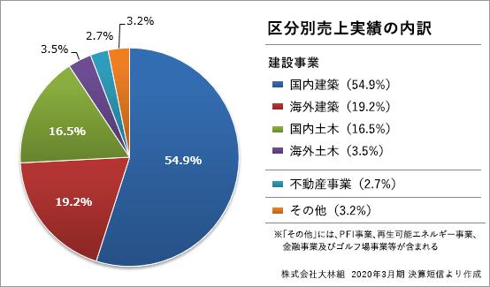 obayashi_segment