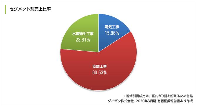 daidan_result2020