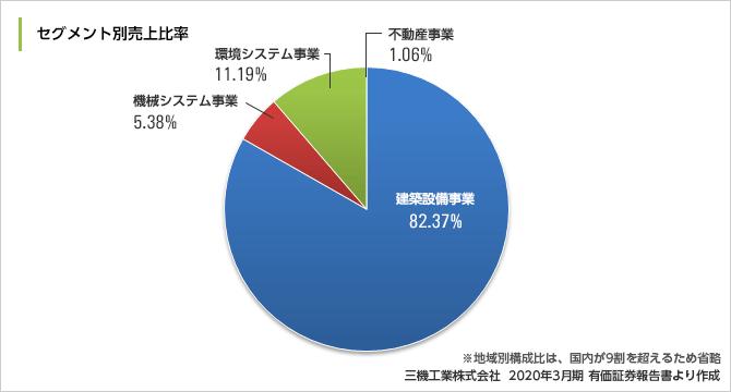 sanki_result2020
