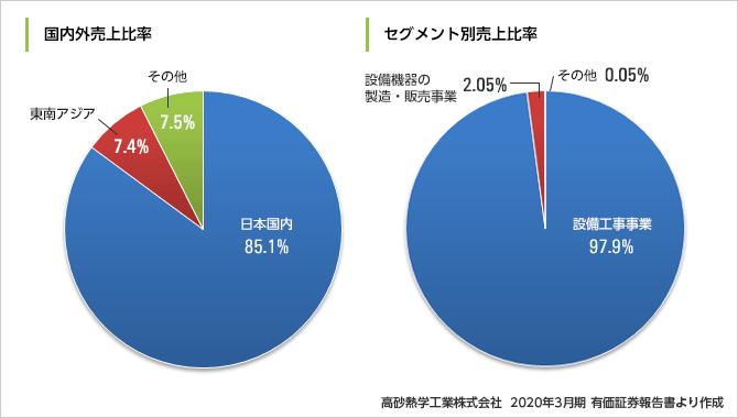 takasago_result2020