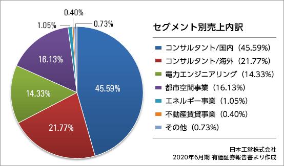 nihonkoei_result2020