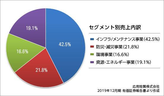 ouyochisitsu_result2020