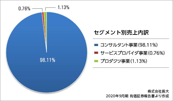 chodai_result2020